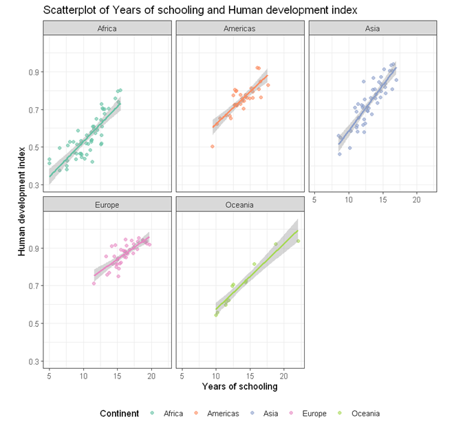 scatterplot with lines of best fit by groups