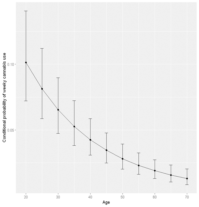 age-period-cohort age effect