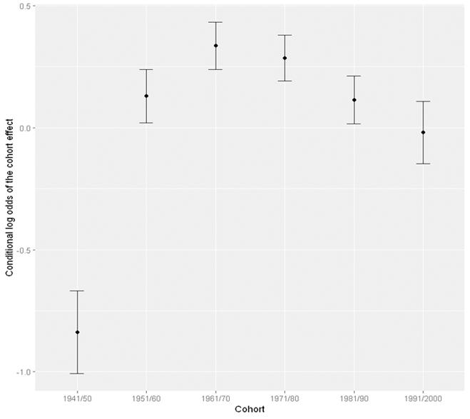 age-period-cohort cohort effect