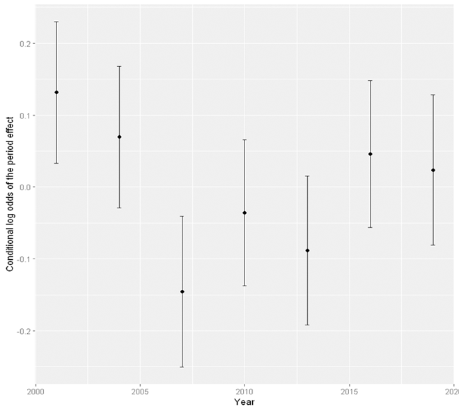 age-period-cohort period effect