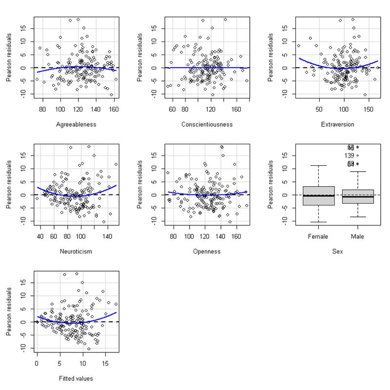 a set of diagnostic plots