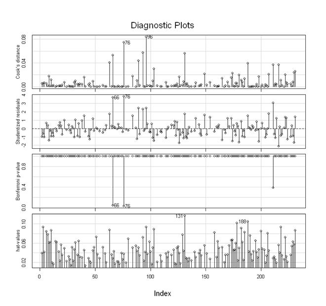 diagnostic plot