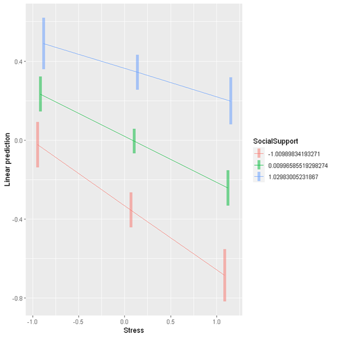 Interaction plot - Psychological wellbeing by Stress and Social support