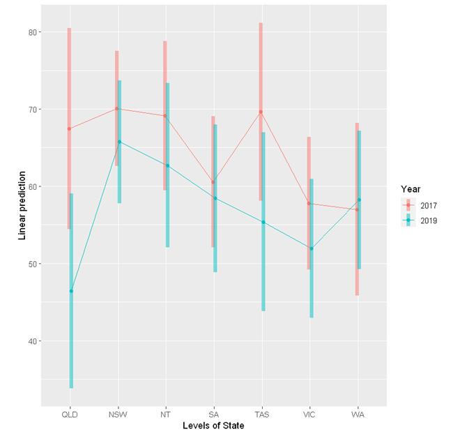 random slope model interaction