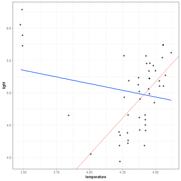 Line of best fit from robust regression