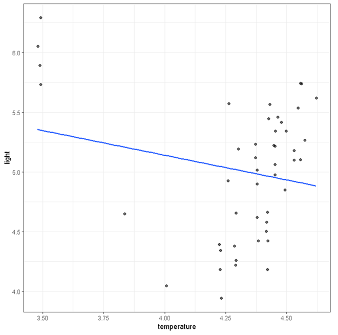 scatterplot with outliers